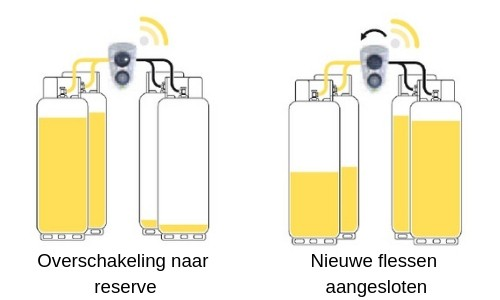 Slim systeem biopropaan gasflessen